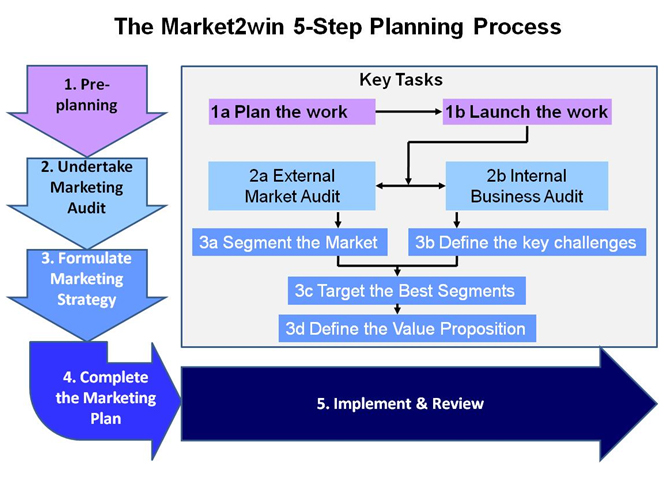 Market2win tools market2win for Selling plan